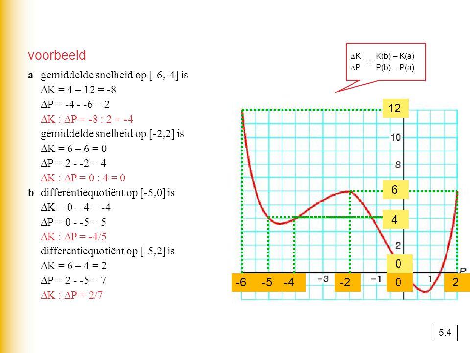 voorbeeld ∆K K(b) – K(a) ∆P P(b) – P(a) = a gemiddelde snelheid op [-6,-4] is. ∆K = 4 – 12 = -8.